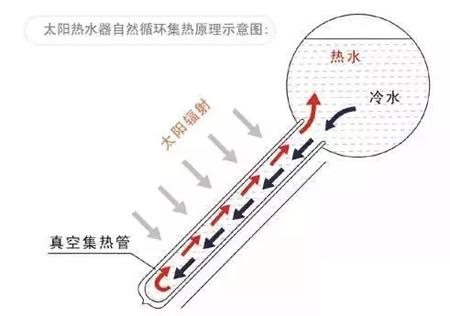 太阳能热水器自然循环集热原理示意图