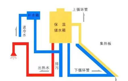 太阳能热水器的工作原理